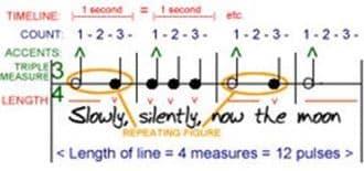 Une mesure est composée de temps et de pulsations
